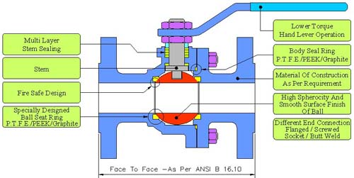 Ball Valve Different Way End Connection Ball Valves